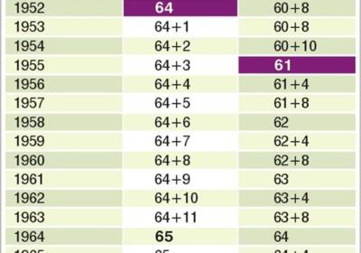 Таблица с възраст за пенсиониране и разликата, според годината на раждане